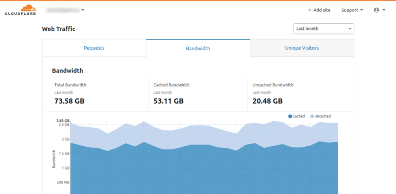 CloudFlare web Analytics