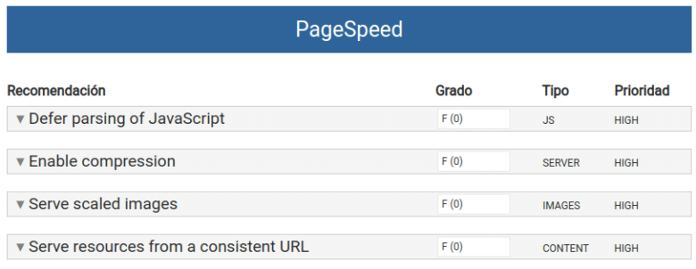 SpeedWP PageSpeed